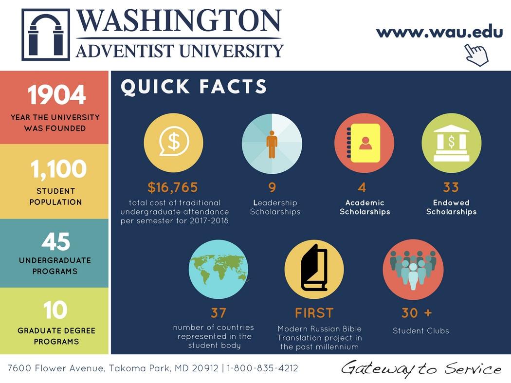 WAU Infographic Slide